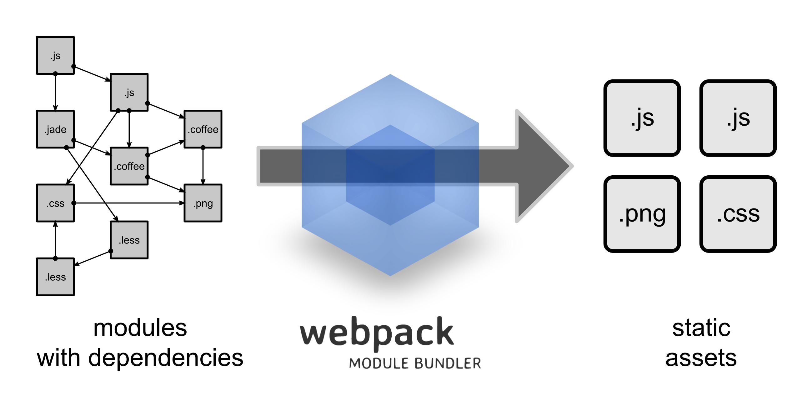 modules with dependencies ---webpack---> static assets
